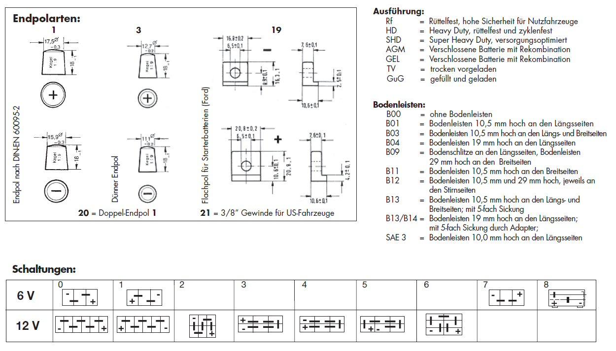 Spezielle Daten Von Starterbatterien Bleiakkus Das Microcharge Forum